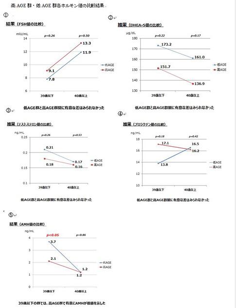 高AGE群・低AGE群各ホルモン値の比較結果