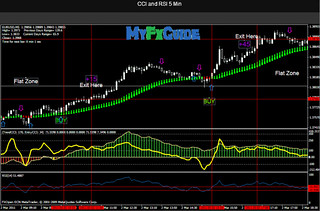 Double CCI and Advanced RSI Strategy | RSIOMA is advanced ve