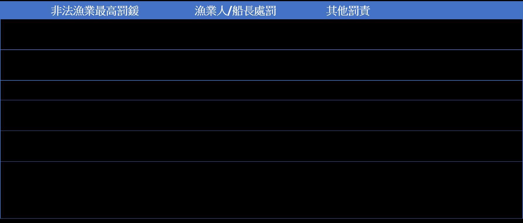 各國非法漁業罰鍰比較表。台灣綠色和平組織提供。