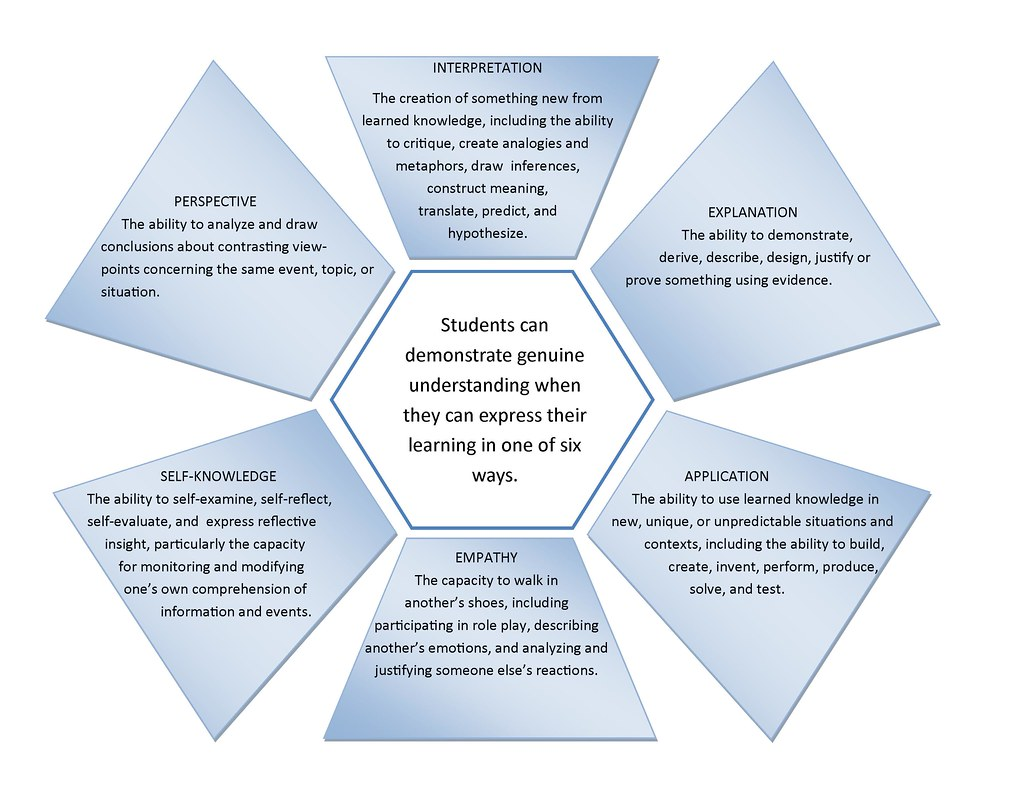 Educational Postcard: 'Six facets of understanding' -Wiggins and McTighe