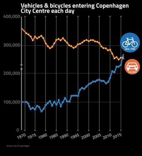 Bikes vs Cars Entering Copenhagen City Centre   by Mikael Colville-Andersen