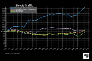 Bicycle Traffic Growth in Copenhagen | by Mikael Colville-Andersen