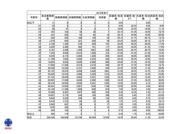 2012出生率