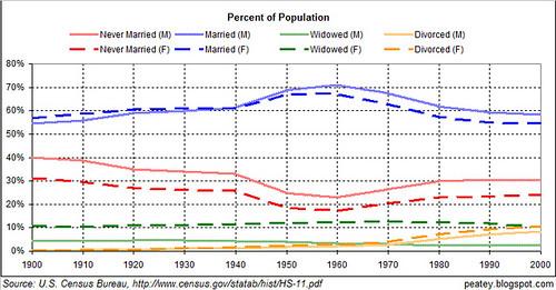 marital percent history