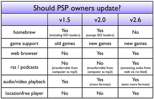 Comparison Chart on PSP updates | Should we upgrade our Sony