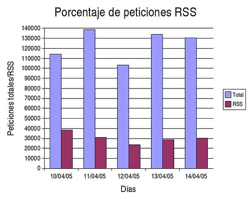 peticiones-rss-15-abril-2005_html_md9aceca