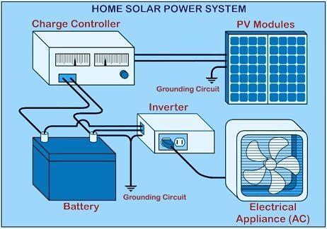 Solar Panels Amp Components Solar Panels And Components