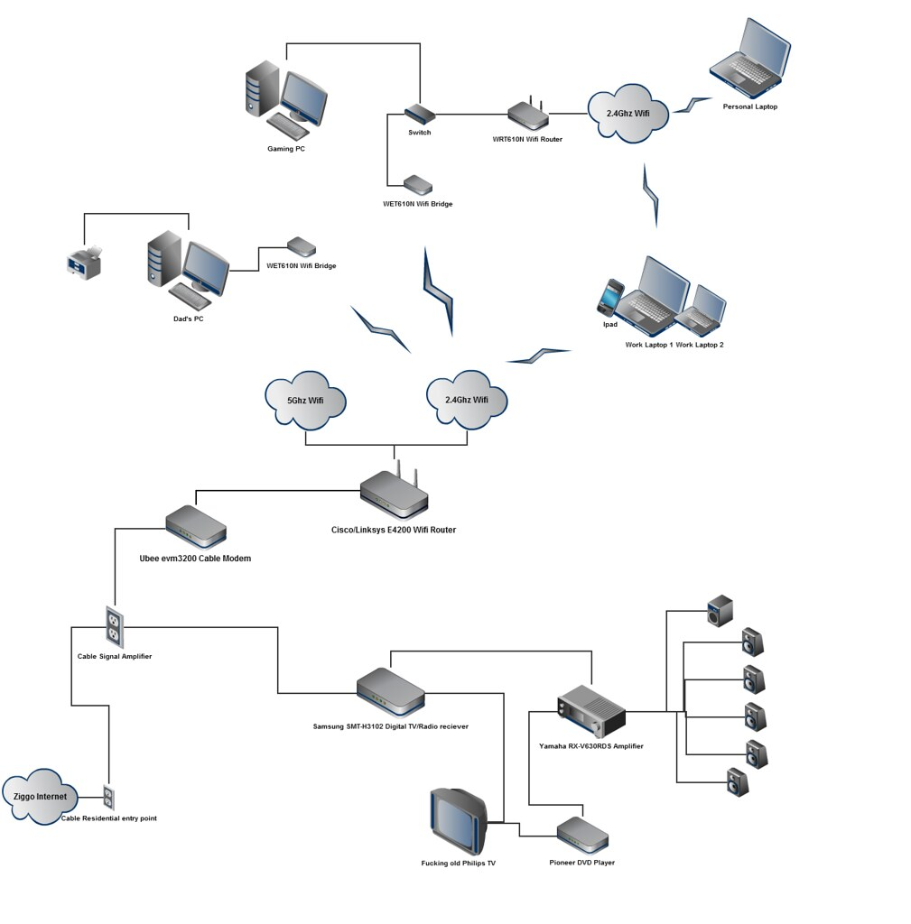 jemi_home_network_v1 | Home network as of July 2011  Made wi