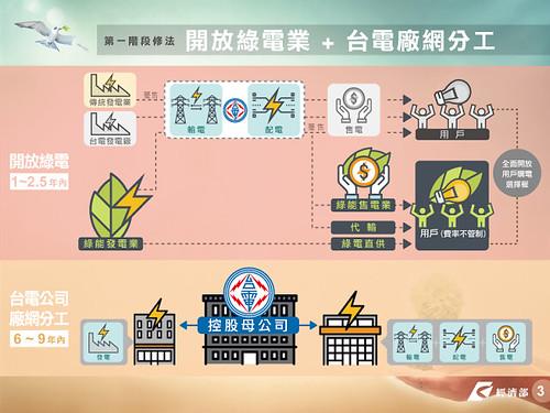 圖01.電業法第一階段修法方向