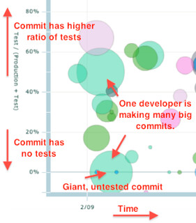 testability-bubbles-big commits | by JAWspeak