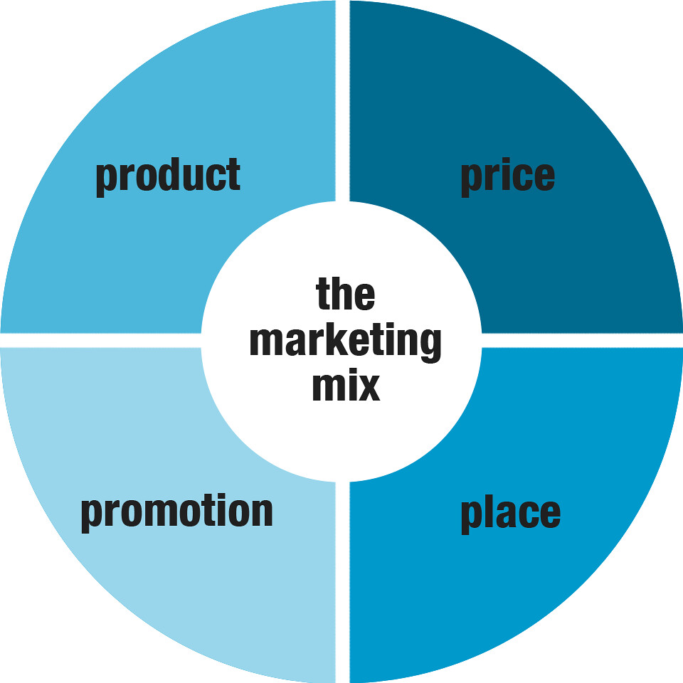 Marketing mix y las 4 p´s