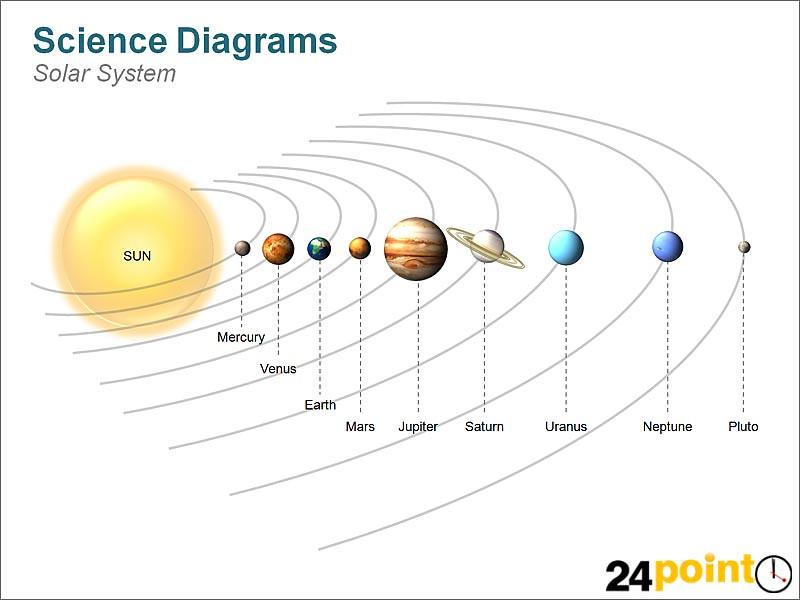 Wondrous Science Diagram Solar System Depicted In The Diagram Is Flickr Wiring Cloud Hisredienstapotheekhoekschewaardnl