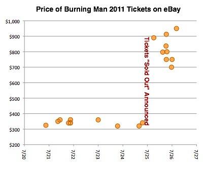 Burning Man 2011 Ticket Prices Jump Following