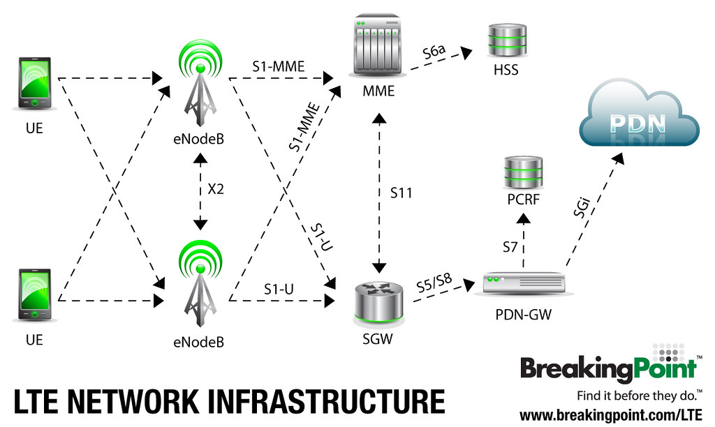 4G Network Infrastructure | 4G Testing | 4G LTE network infr