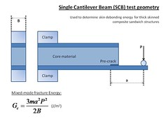 Single cantilever beam test