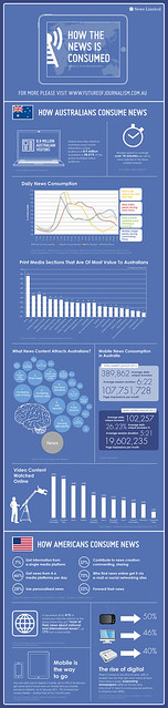 How The News Is Consumed – Infographic