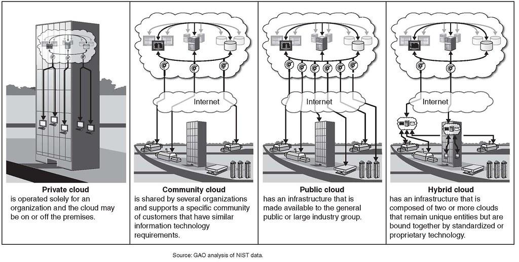 Image result for cloud deployment models diagram