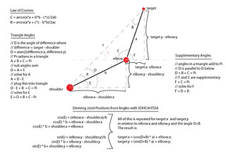 Deriving equations for 2D Inverse Kinematics | See this in a… | Flickr