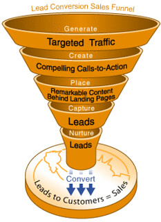 lead-conversion-sales-funnel | by keithgutierrez