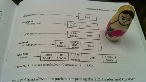 Packet Encapsulation | by Travis Goodspeed