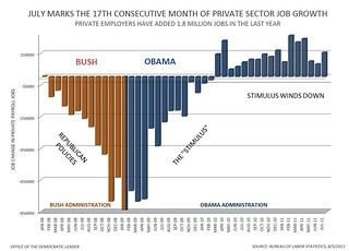 Bush-Obama-Jobs-Chart | by davecjohnson