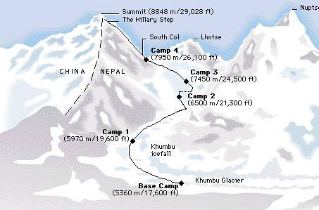 Mt Everest, the Himalayas, lies in Nepal - between India and China | by trudeau