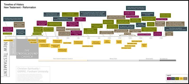 timeline christian spirituality i