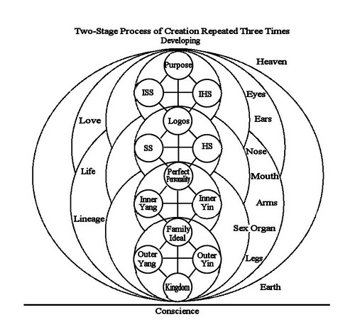 Tree of Love, Life, Lineage and Conscience