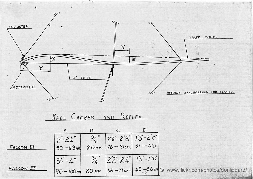 wasp falcon 3/4 hang glider tuning data keel camber | Flickr