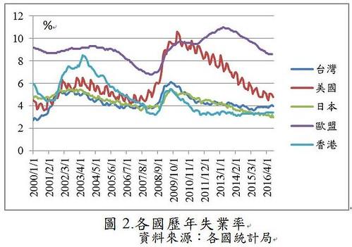 圖2.各國歷年失業率