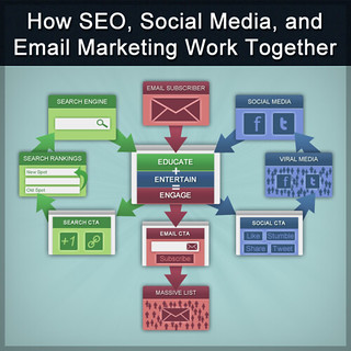 How SEO Social Media Email Marketing Work Together | by 14clicksNick