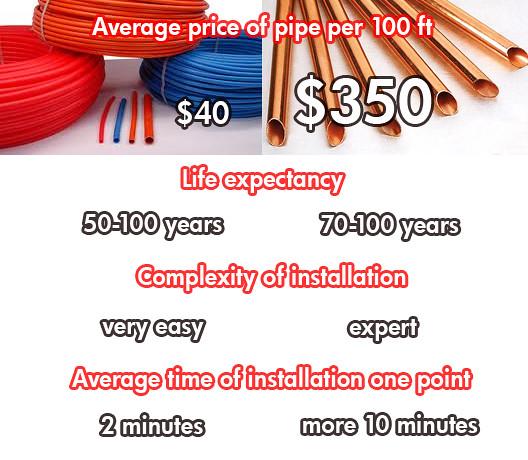 PEX tubing vs copper comparing | Compare the prices, install