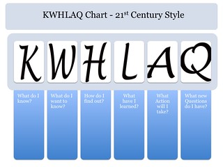 KWHLAQ chart template | by langwitches