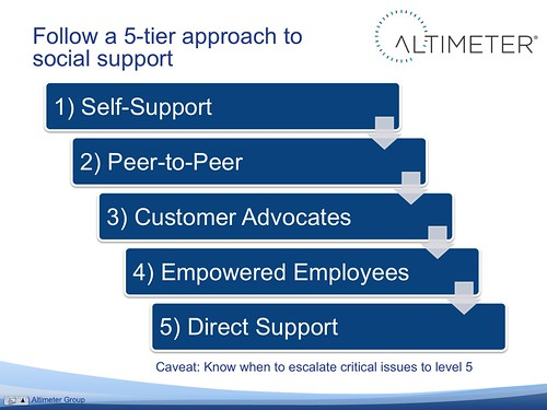 Follow a 5-Tier approach to Social Support | by jeremiah_owyang