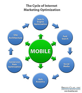 Internet Marketing Cycle | by Bruce Clay, Inc