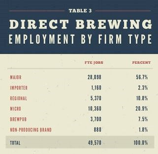 U.S. brewing jobs: 2014 | by Thomas Cizauskas