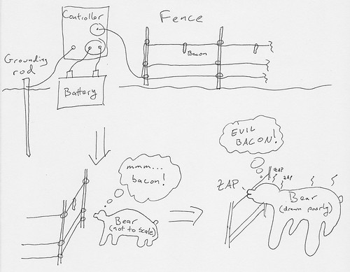 Electric Fence Diagram | by 3rdRoot
