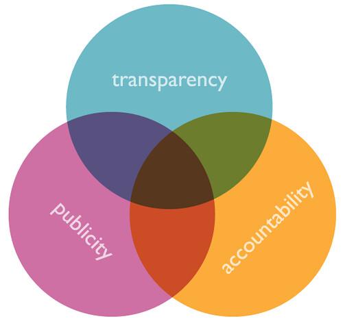 opengov (publicity, accountability, transparency) venn di… | Flickr