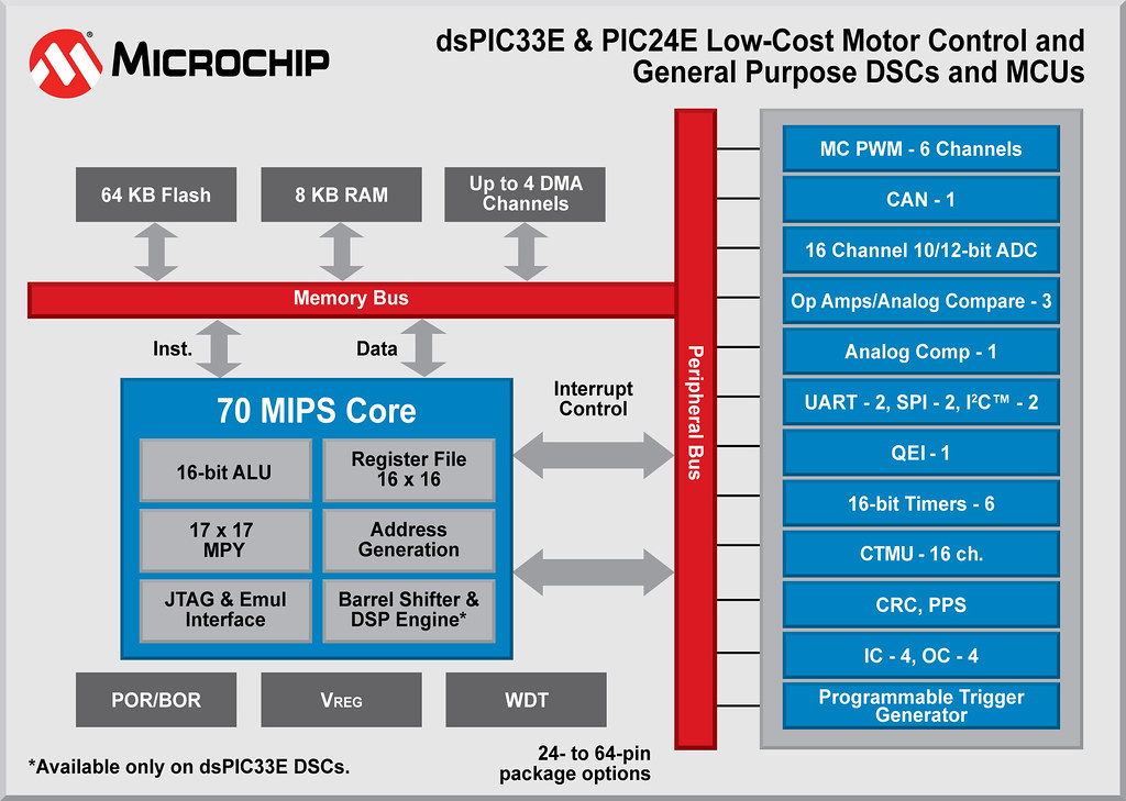 Microchip's 70 MIPS Enhanced Core 16-bit dsPIC33 and PIC24