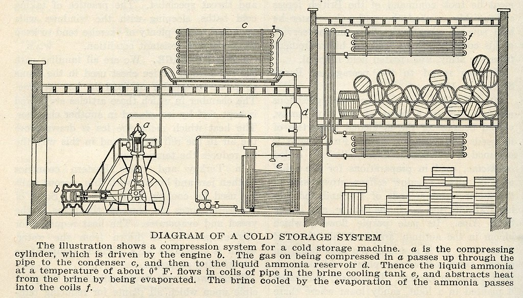 Diagram Of A Cold Storage System  1920