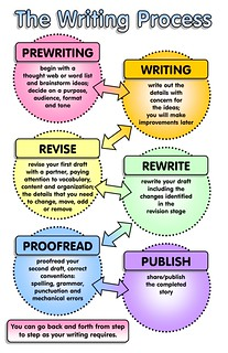 The Writing Process | by Enokson