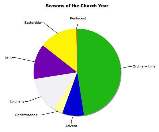 Seasons of the church year - Lent, Ordinary Time, etc. displayed as a pie chart