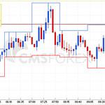 外国為替証拠金取引(FX)