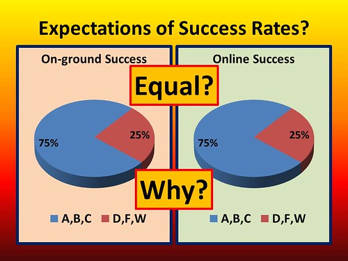 Expectations of Online Course Completion Rates | by Barry D