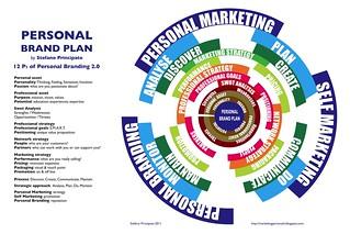 Personal Brand Plan Model   by stefano principato