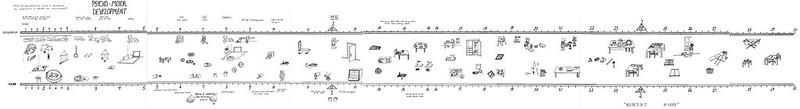 Montessori Psycho-Motor Development Timeline