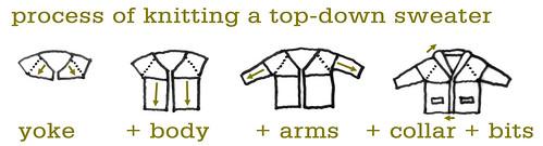 top-downprocess
