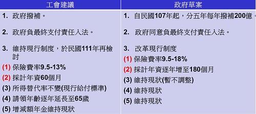 圖3.勞保年金改革草案與工會建議對照表