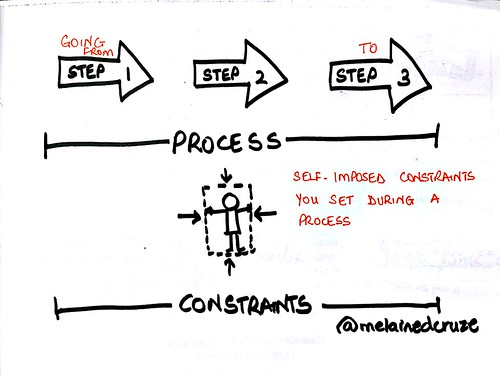 Process vs. Constraints