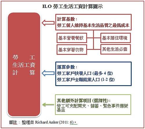 圖02.ILO勞工生活工資計算圖示